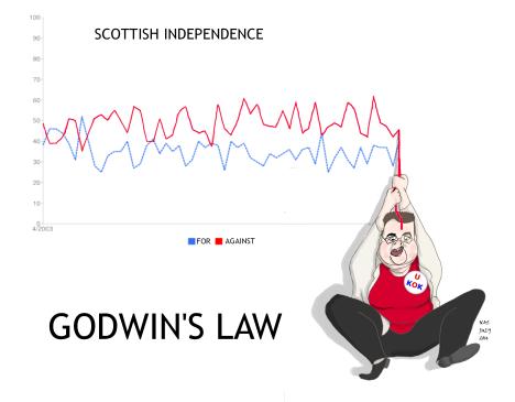 Godwin's Law